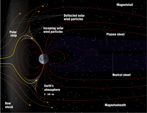 Most charged particles from the solar winds are deflected by the magnetosphere, but some of them get stored there.  The magnetosphere will suddenly release energy to stabilize itself and this energy flows down into Earth's atmosphere via our planet's magnetic field lines.